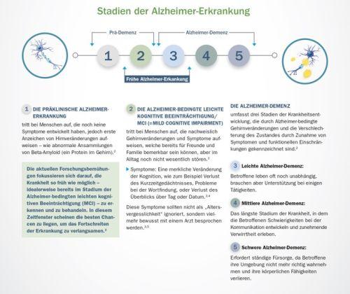 Biogen Aktuell zum Welt-Alzheimertag